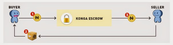 Konga escrow System