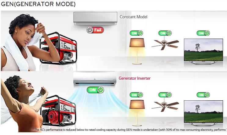 Gen Mode of LG Inverter V AC
