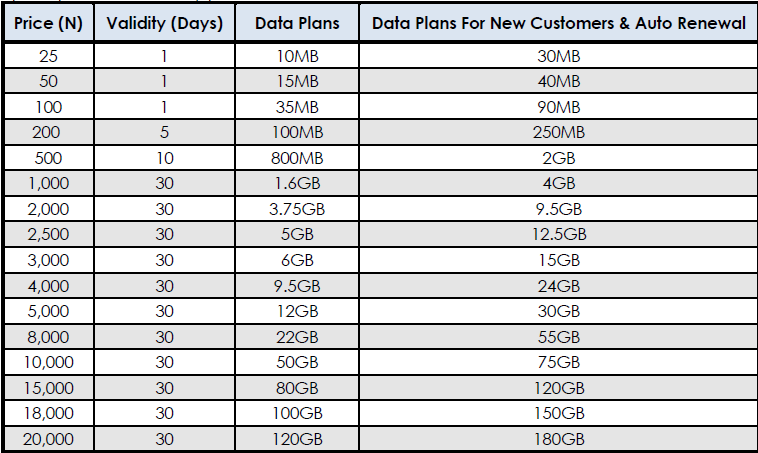 Glo Introduces New Data Plans with Free YouTube Streaming