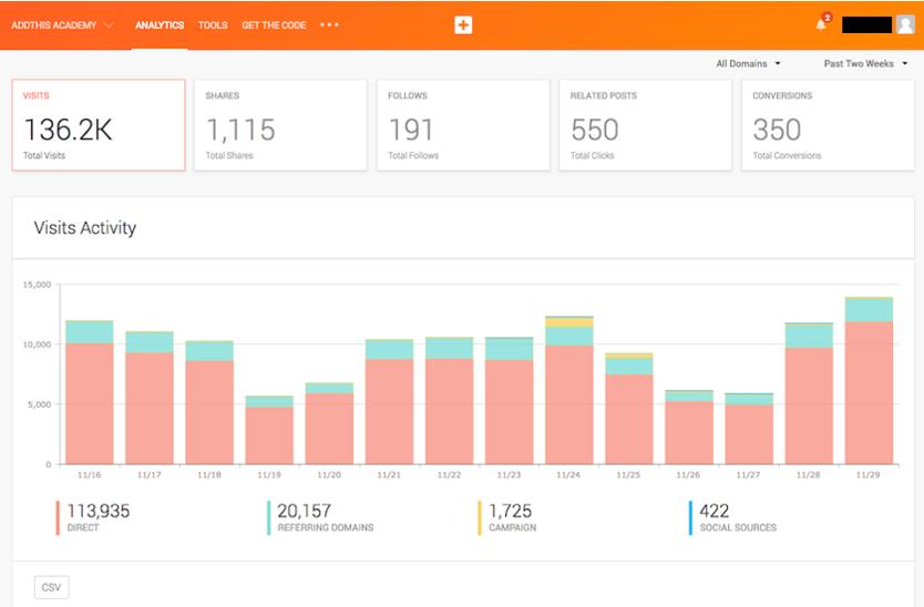 addthis traffic analytics dashboard
