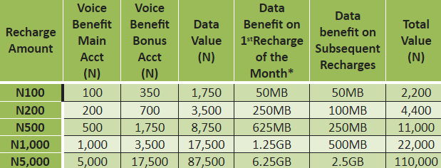 Glo Yakata Prepaid Plan Launched In Nigeria With Amazing Benefits