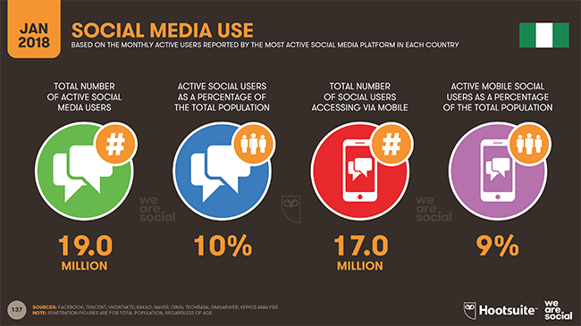 social media use in nigeria