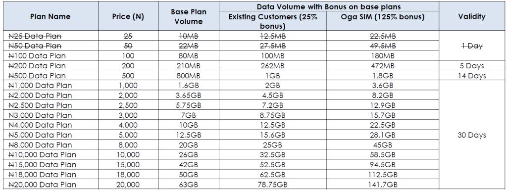 glo oga sim data plans bonus