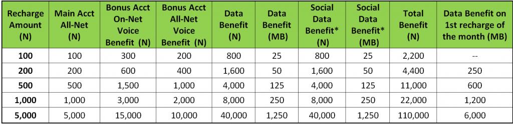 Glo New Yakata Plan : Details, Benefits, Code, Call Rate etc