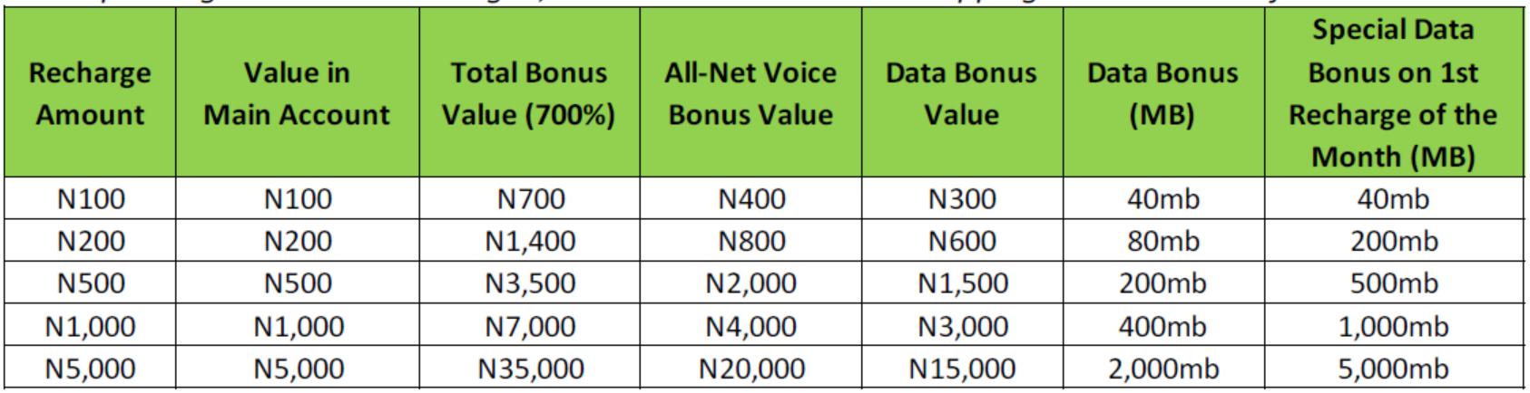 glo berekete bonus list per recharge denomination